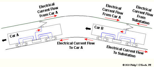Regenerative Brakes | Engineering Expert Witness Blog
