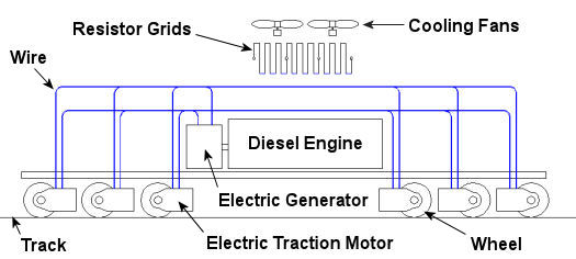 An intro to locomotives steam diesel electric electric for Dynamic braking ac motors