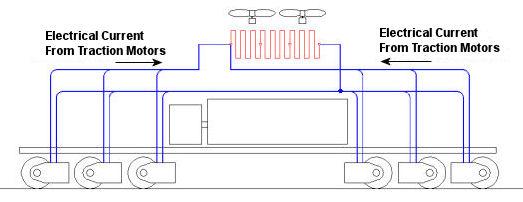 Dynamic braking locomotive for Electric motor dynamic braking