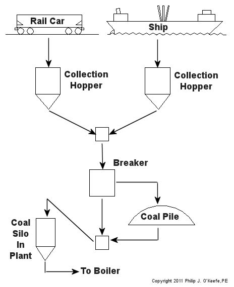 coal handling in power plant epub