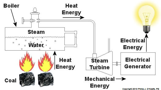 figure 1 – the coal power plant energy transformation process