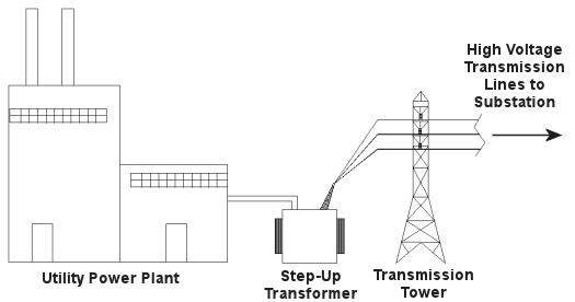 step up transformer engineering expert witness blog figure 1 electricity leaving the power plant goes through a step up transformer