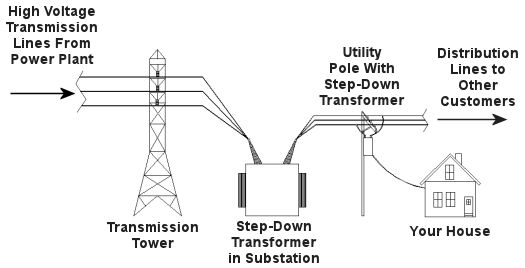 electrical transformer diagram earthing transformer connection figure step down transformer engineering expert witness blog
