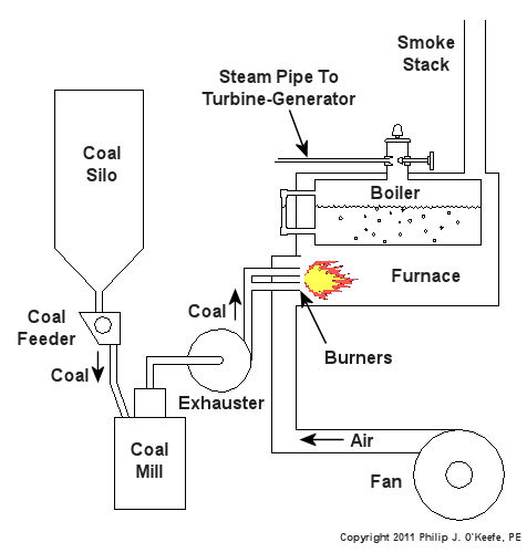 What Is The White Powder In Natural Gas Furnace