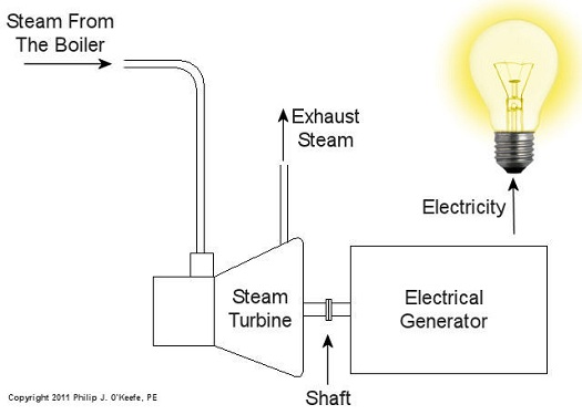 Coal Power Plant Fundamentals – The Steam Turbine | Engineering ...