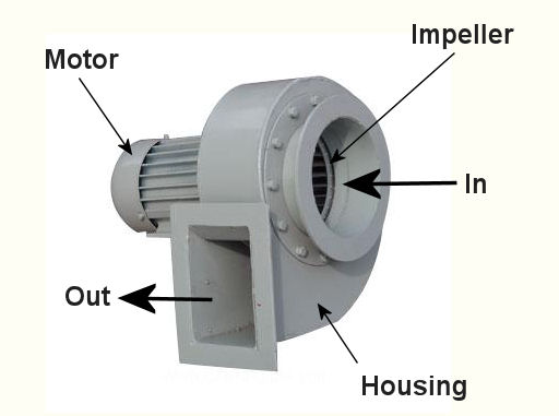 Types Of Industrial Fans : Ventilation engineering expert witness