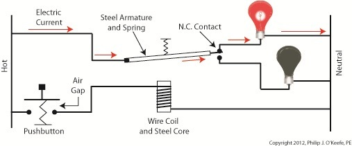 steel core engineering expert witness blog rh engineeringexpert net Contact Relay Relay 11 12 14