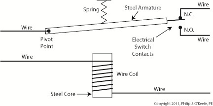 What is an electromagnetic relay?