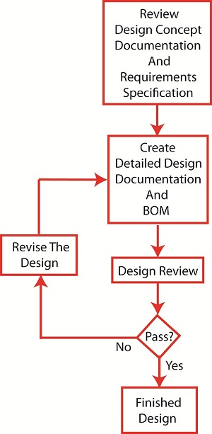 Systems Engineering Detailed Design Process