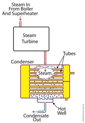 Power Plant Condenser