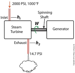 Steam Turbine Engineering Expert Witness
