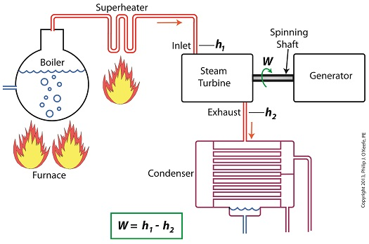 Enthalpy And Steam Turbines Engineering Expert Witness Blog