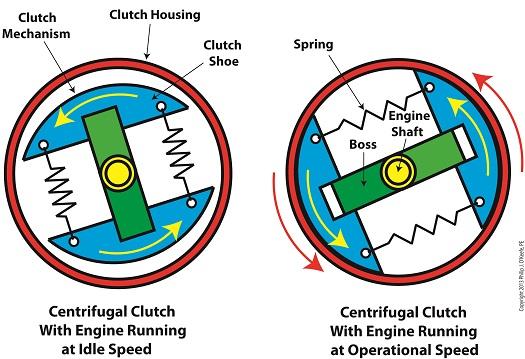 centrifugal clutch expert