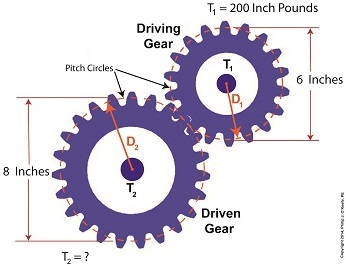 gear train torque calculations
