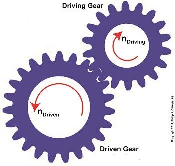 Gear engineering expert