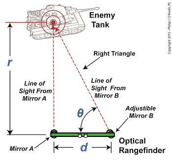 How An Optical Rangefinder Uses Trigonometry | Engineering