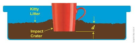 Work-Energy Theorem Applied To A Falling Coffee Mug