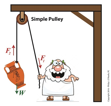 The Simple Pulley Gives Us a Lift