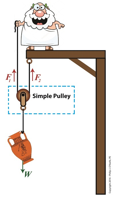 The Simple Pulley Improved