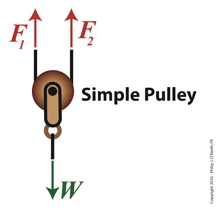 Free Body Diagram of an Improved Simple Pulley