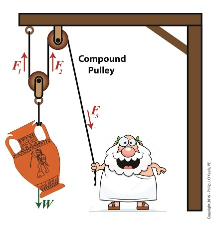 The Compound Pulley