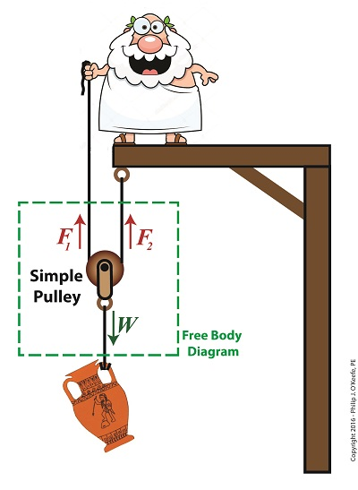 The Improved Simple Pulley