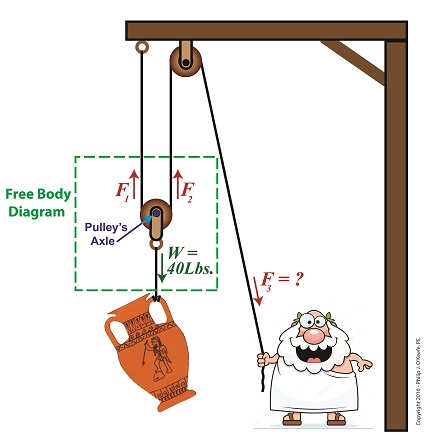A Compound Pulley
