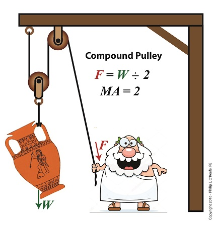 Mechanical Advantage of a Compound Pulley