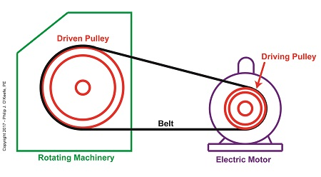 The Difference Between Driven And Driving Pulleys