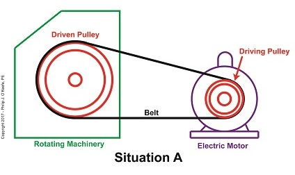 A Driven Pulley's Larger Diameter Determines a Slower Speed