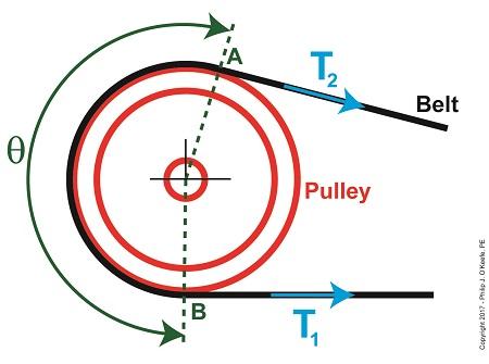 Angle of Wrap in the Euler-Eytelwein Formula