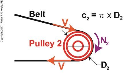 Tangential Velocity