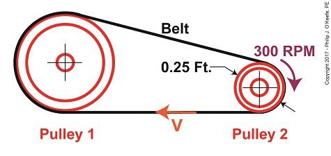Belt Velocity