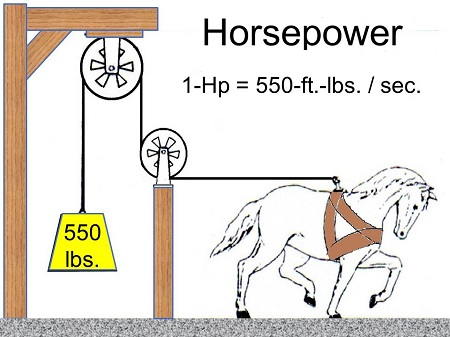 Unit Conversion, Horsepower into Foot-Pounds