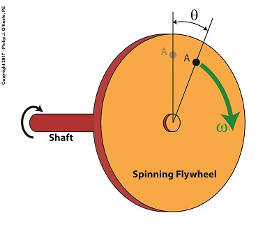 Angular Velocity of a Flywheel