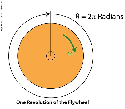 Radians and the Angular Velocity of a Flywheel