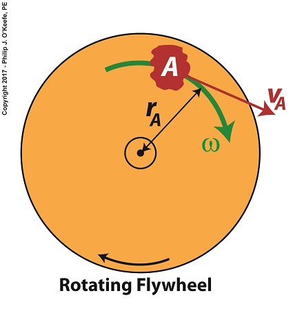 Two Types of Velocity Associated With a Spinning Flywheel