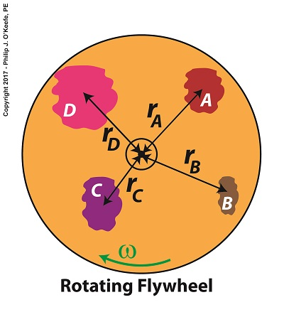 How Much Kinetic Energy is Contained Within a Spinning Flywheel?