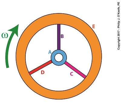 Moment of Inertia in a Flywheel