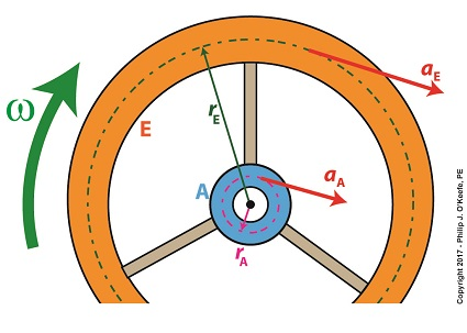 Flywheel Torque and Distribution of Mass