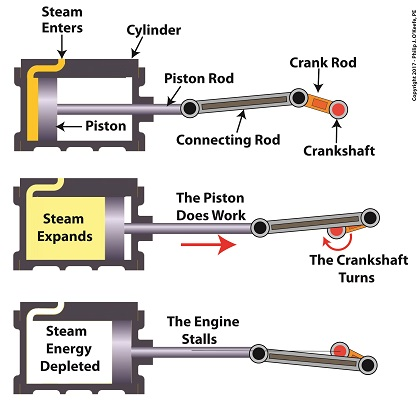 A Look Inside a Reciprocating Steam Engine