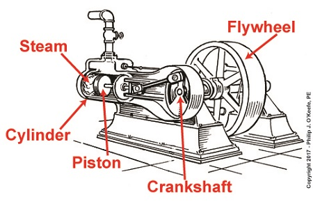 Reciprocating Steam Engine | Engineering Expert Witness Blog