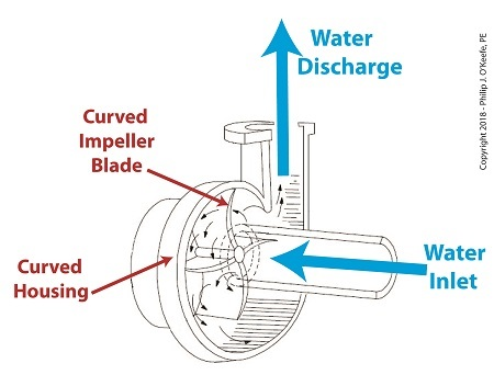 Centrifugal Pump's Curved Features are Key to Functionality