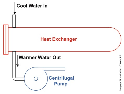 Manipulating Water Temperature to Control Cavitation
