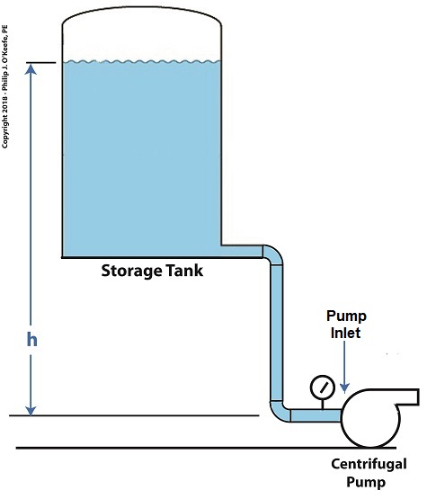 Reducing Cavitation by Increasing Water Tank Elevation