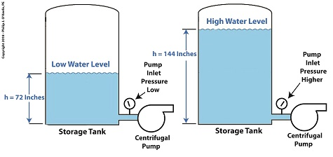 One way to Reduce Cavitation by Increasing Water Pressure