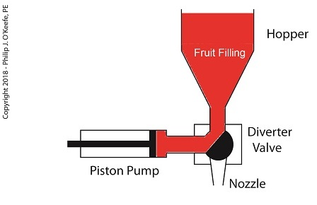 A Jelly Depositor is a Positive Displacement Pump