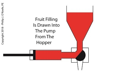 The Depositor Draws Filling Into The Pump