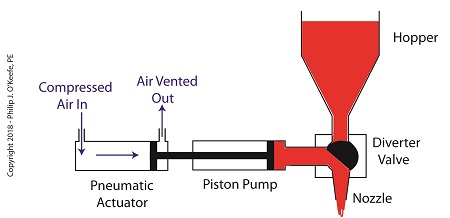 The Depositor's Pneumatic Actuator Empties the Pump