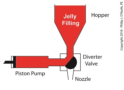 The Diverter Valve Rotated Clockwise